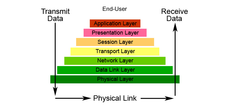 Osi reference model and its 7 layers ccuart Gallery
